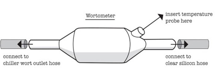 Grainfather Wortometer